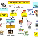 http://mapper-mapper.blogspot.it/2012/03/alimentazione-nel-1600.html#links
