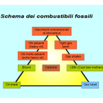http://upload.wikimedia.org/wikipedia/commons/thumb/c/c2/Combustibili_fossili.png/500px-Combustibili_fossili.png