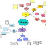 http://www.mind-mapping.co.uk/_images/_Images/EXAMPLES/EDUCATION/Maths/Geometry/shapes_JAMES-BIRNEY.jpg