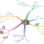 http://anglais-facile.com/wp-content/uploads/2012/07/travel-vocabulary-mindmap.png