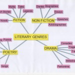 http://geometricliterature.blogspot.it/2012/09/literary-genres.html