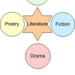 The 4 main literary genres