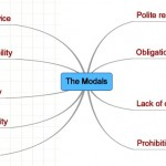 http://www.mindmeister.com/5889309/the-modals