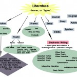 literature genres or types