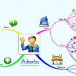 http://img.mappio.com/susanne-edwards/parts-of-speech-adverbs-mind-map-Medium.jpg?q=43392
