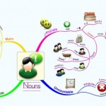 http://img.mappio.com/susanne-edwards/parts-of-speech-nouns-mind-map-Small.jpg?q=47574