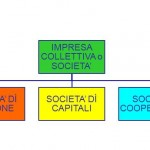 http://www.businessplanvincente.com/business-plan/forma-giuridica/impresa-collettiva-o-societa